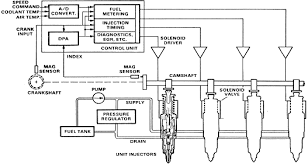 electronic fuel injection systems for heavy duty engines diagram of the bendix injection system
