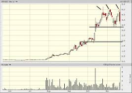 Ggi Stock Chart Experts Opinion Back Up The Truck For This Stock Svbl Svb