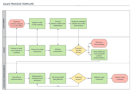 How To Build A Successful Sales Process Lucidchart Blog