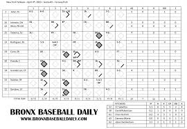 Baseball Game Scorecard Opening Night Scorecard Bronx Baseball Daily