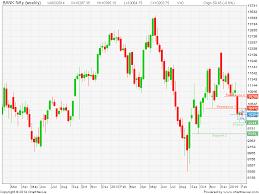Icici Bank Candlestick Chart Candlestickchart