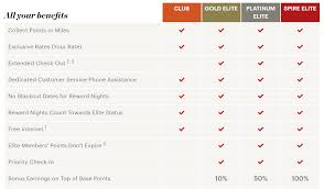 Holiday Inn Vacation Club Points Chart 16 Best Ways To Earn Lots Of Ihg Rewards Club Points 2019