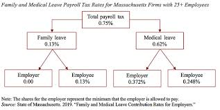 Massachusetts Just Imposed A Payroll Tax To Pay For Family