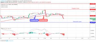 Ethereum Price Analysis Eth Usd Price Broke Down 258 Level