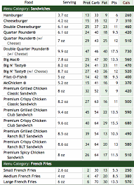 Mcdonalds Drink Calorie Chart We Must Go Green In Order To Save The Planet