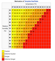 Temperature Humidity Chart Index The Heat Index Isaacs Science Blog