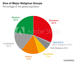 Guatemala Religion Chart Sizes Of Major Religious Groups Pie Chart Percentages Of