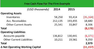 free cash flows example what is free cash flow for the firm fcff definition meaning