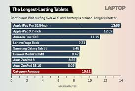 Tablets With The Best Battery Life Rankings And Comparison