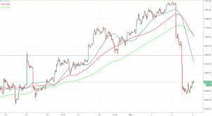 Bitcoin Price Usd Chart How Long For Coinbase