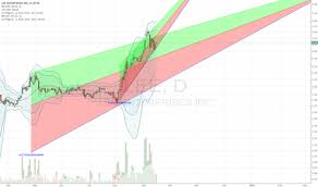 Lee Stock Price And Chart Nyse Lee Tradingview