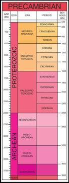 Geologic Time Scale Development of Geological Timescale in England