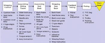 Car Seat Chart Flow Chart Of The Manufacturing Process Of Power Seat