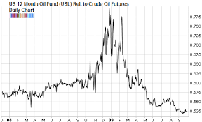 Oil Futures Chart Watch Derivatives Shred This Oil Etf Business Insider