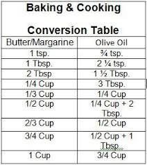 Butter To Olive Oil Conversion Chart Conversion Chart For Cooking And Baking With Olive Oil In