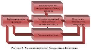 Прогнозирование банкротства предприятия и осуществление процедуры  На наш взгляд для решения проблем поступления денежных средств по ликвидированным должникам руководителям департаментов и филиалов необходимо