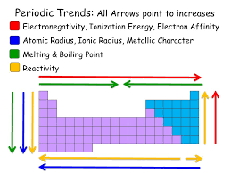 Periodic Trends: All Arrows point to increases - ppt video online ...