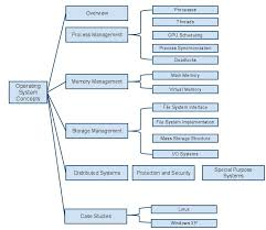 wiring diagram program mac images block diagram program for mac wiring harness diagram schematics on