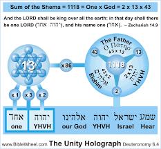 Genesis 1 And 2 Venn Diagram The Number 127