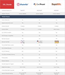 Standard Domain Ssl Comparison
