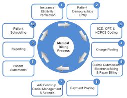 Free online training in the basics of medical billing and coding. Benefits Of Medical Billing Services Medicinskij Uprazhneniya Drevnyaya Greciya
