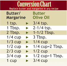Butter To Olive Oil Conversion Chart Pineapple Upside Down Yogurt Cake Recipe Diethood