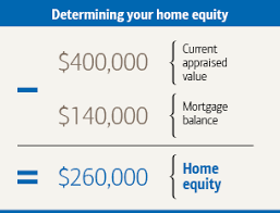 Remodeling Loan Calculator How To Calculate Your Homes Equity Loan To Value Ltv Tips