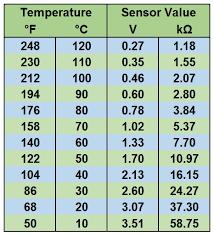 Ambient Temperature Chart P0072 Outside Air Temperature Sensor Low Input