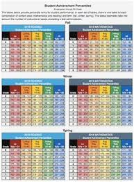 Awesome Map Test Scores Chart Percentile 2016 Clasnatur Me