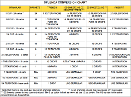 Splenda To Sugar Conversion Chart Splenda Conversion Chart In 2019 Splenda Recipes Splenda