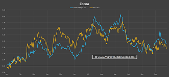 Cocoa Commodity Chart Markets Made Clear Seasonal Charts Multi Year Seasonal