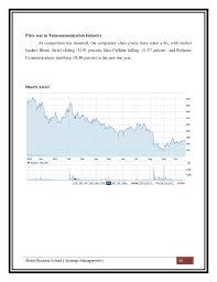 Bharti Airtel Share Price History Chart Strategic Management Airtel And Idea