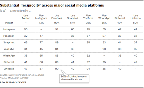 Chart Of The Week Which Social Media Site Has Strongest
