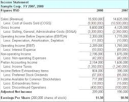 profit and loss account sample profit and loss statement balance sheet sample non financial