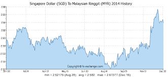 Singapore Dollar Sgd To Malaysian Ringgit Myr History