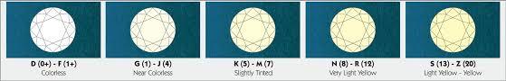 Igi Diamond 4cs International Gemological Institute