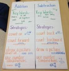 Addition And Subtraction Key Words Anchor Chart Adding And Subtraction Strategies Anchor Chart