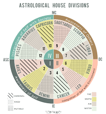 Astrology Houses Chart About To Believe The Birth Chart Is A Big Pizza Pie With