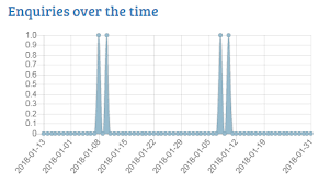 Hovering Over Line Chart Shows Old Chart Data Issue 187