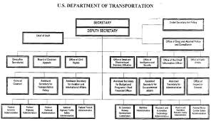 Us Deparment Of Justice Organization Chart