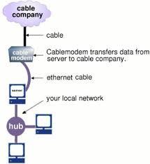 sme server user guide 6 cable modem connection diagram