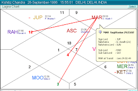 Kundli Chakra 2012 For Windows 7 8 Best Astrology