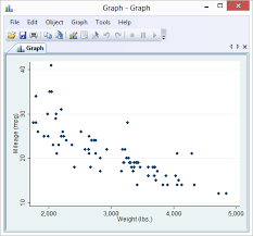 Scatter Plot Data Scatterplot
