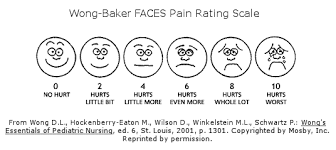 Wong Baker Chart 10 Different Types Of Pain Scales And How Theyre Used