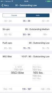 44 Always Up To Date Navy Prt Bike Tips