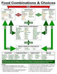 Correct Food Combining Chart My Sacred Kitchen By Ken Dorr Food Combining Chart Food