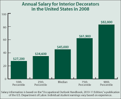 annual salary of an interior designer. Interior Designers Salary Custom Designer Pay Home Annual Of An R