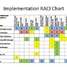 Raci Chart Download Scientific Diagram