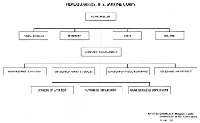Hyperwar Administration Of The Navy Department In World War