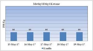 Mek Price Chart Mek Weekly Report 20 May 2017 19 May 17 06 26 Pm Global